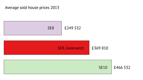 House prices 2013