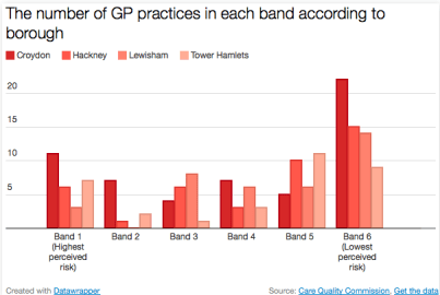 Banding of ELL GP practices. Pic: Olivia Blair