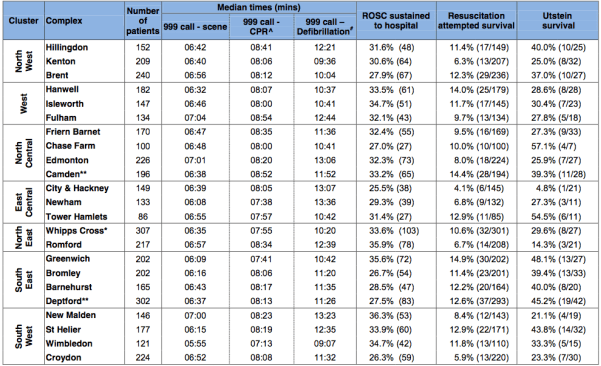 Response times and patient outcomes per Complex.Pic:LAS report