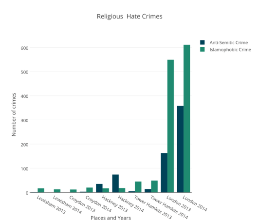 Graph showing religious hate crimes. Pic: Hannah Boland