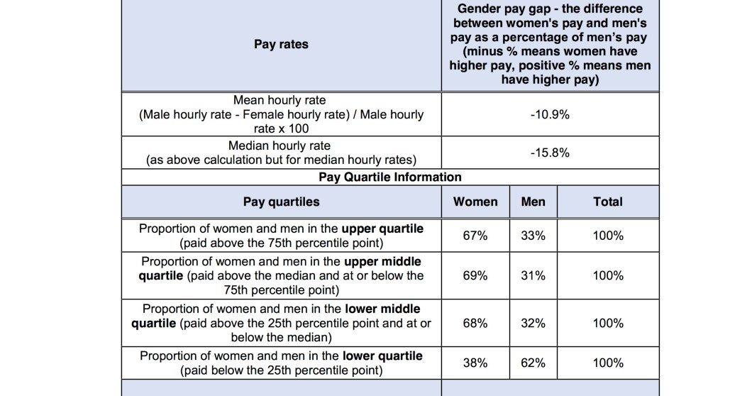 Table showing the gender wage gap for Lewisham Council.