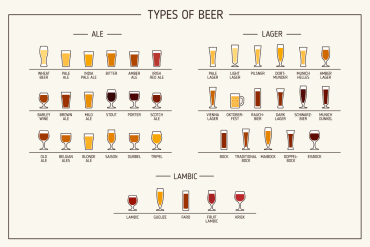 types of beer, chart, Lehigh Valley Beer Week, LV Beer Week