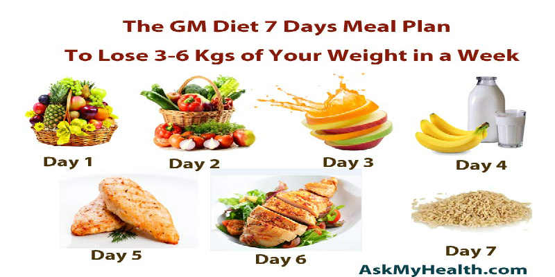 MEAL PLAN TO LOSE WEIGHT - Slim Fast Healthy Recipes for ...