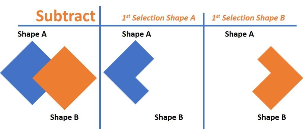 subtract shape