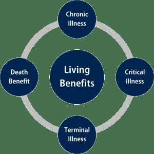 living benefits rider
