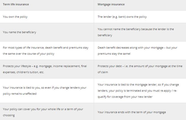 Term-life-vs-mortgage-life