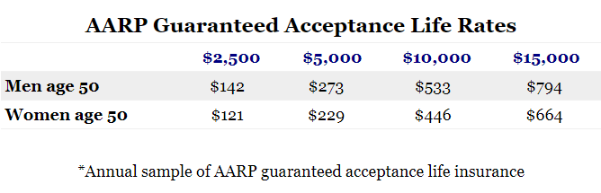 AARP Guaranteed Acceptance Sample Rates