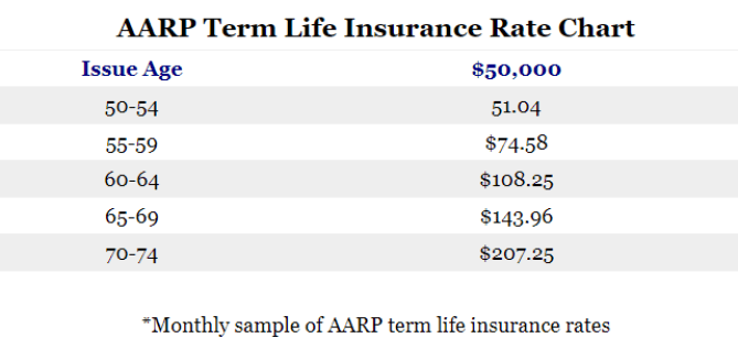 AARP Sample Term Rates.png
