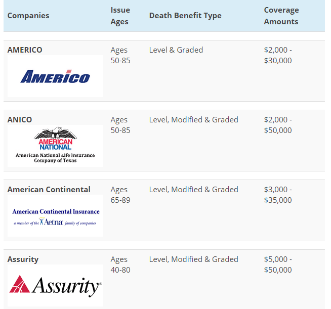 Top 10 Final Expense Companies 1.png