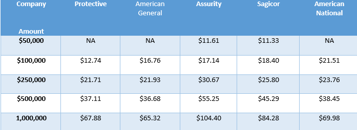 Sample term life rates male 40.png
