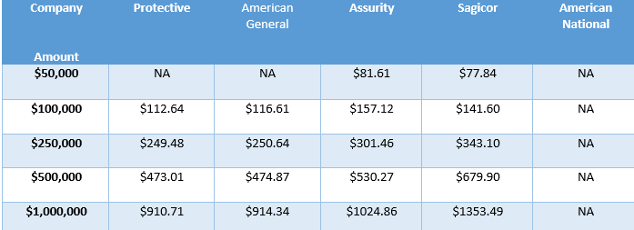 Sample term life rates male 65.png