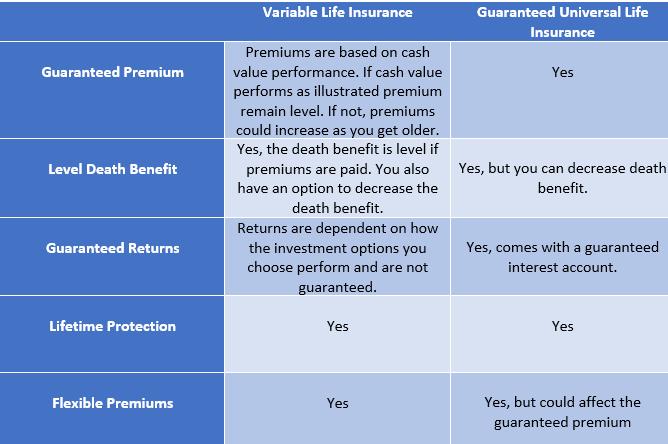 Variable Life vs guaranteed universal life.png