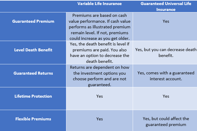 Variable Life Insurance: The Good & Bad