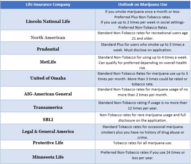 best life insurance companies for marijuana