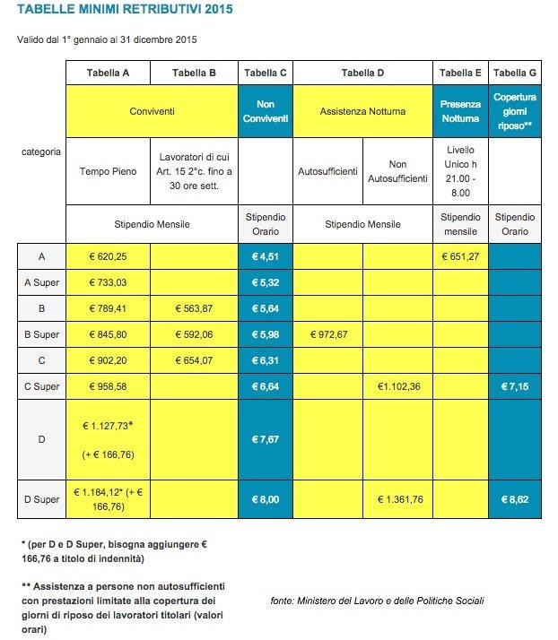 tabella stipendi colf badanti