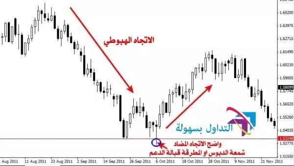 التداول في اتجاه عكس السوق