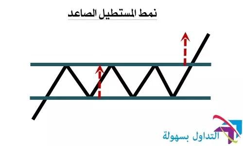 نمودج سعر المستطيل