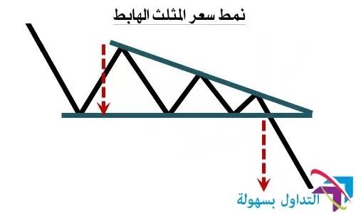 نمودج سعر المثلث الهابط