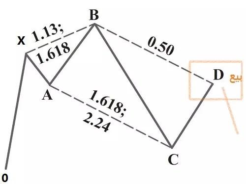 نموذج 0-5 البيعي