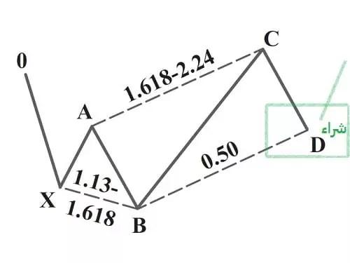 نموذج 0-5 الشرائي