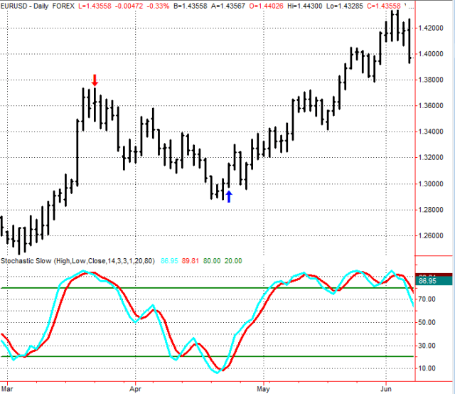 Figure 1.14 Daily EURUSD Data with 14-period Stochastic