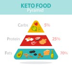 Reasons You Are Not Losing Body Fat With Keto