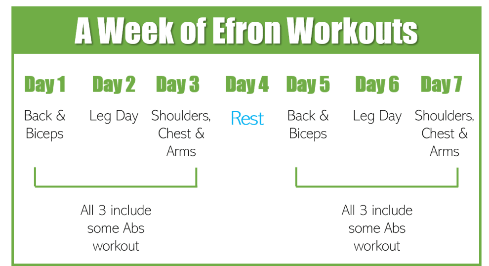 Zac Efron Diet and Workout - Tips and Tricks