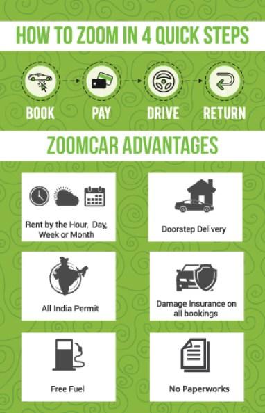 zoomcar nagpur