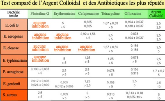 test comparatif argent colloidal contre antibiotiques