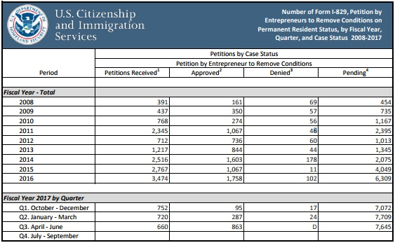 USCIS Form I-526 And Form I-829 EB-5 Data Sets For FY 2017, 3rd ...