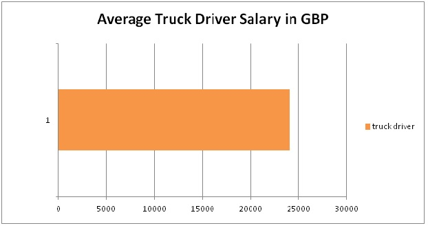 average truck driver salary in gbp, British pound 2013