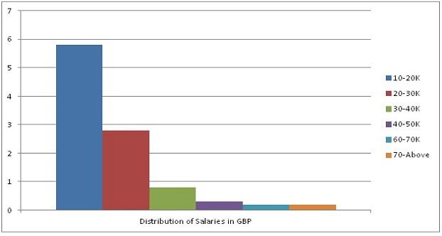 truck driver salary range in UK GBP 2013