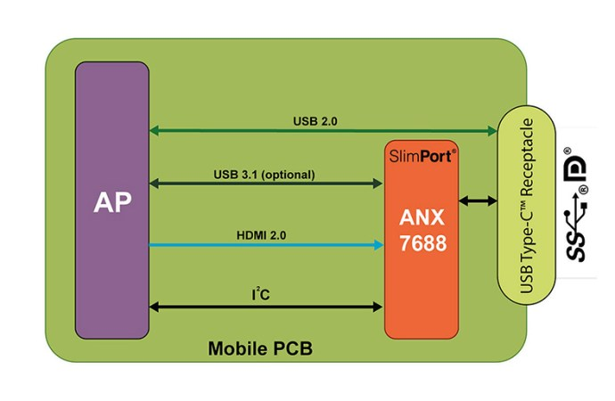 Analogix presentó el SlimPort ANX7688