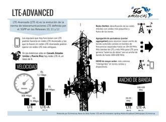 LTE-Advanced, el próximo paso en banda ancha móvil