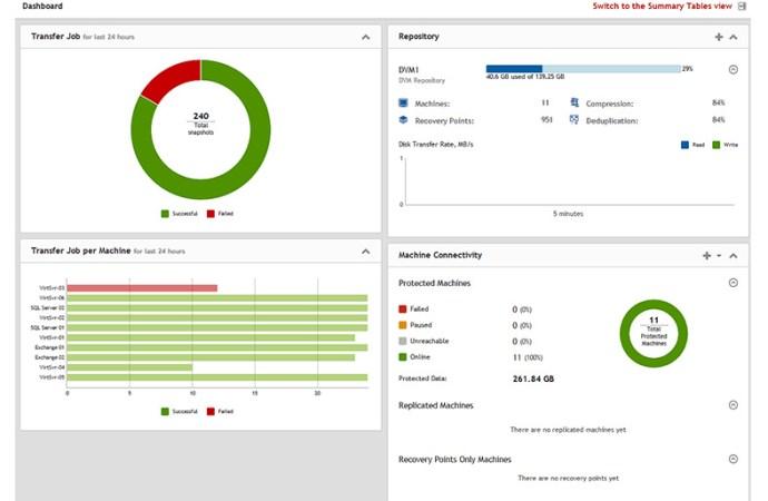 Dell fortalece su portafolio de protección de datos