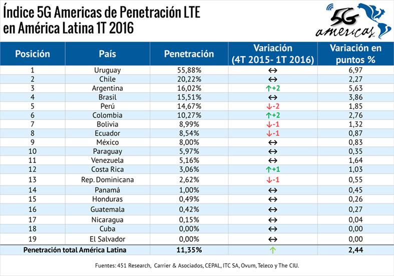 5G Americas - Penetracion LTE LATAM 1T-2016 3