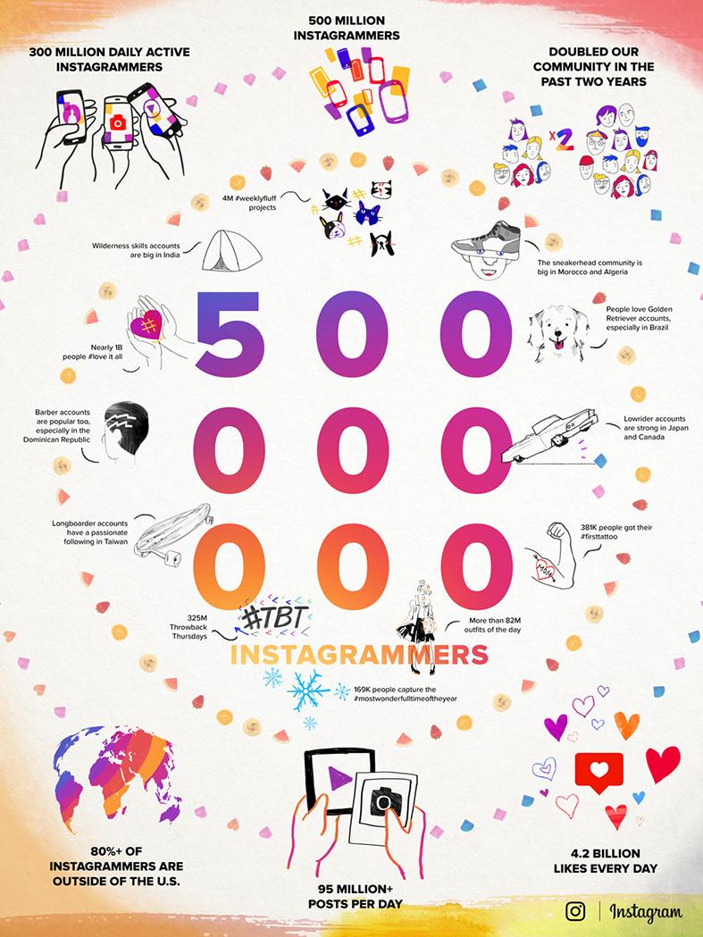 Instagram 500m