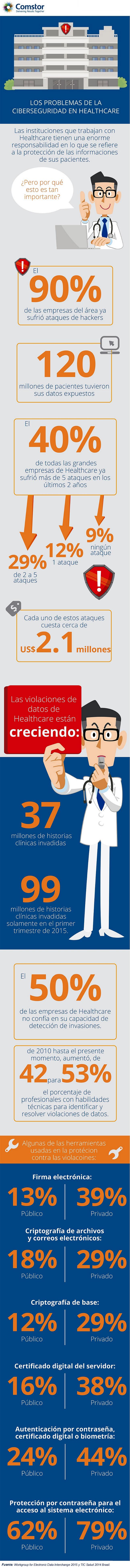 Comstor - Los Problemas De La Ciberseguridad En Healthcare