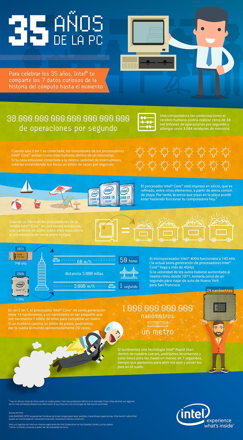 Infografía PC Anniversary