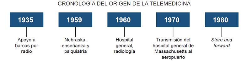 Tele Salud En América Latina -  Agosto 2016 - 1
