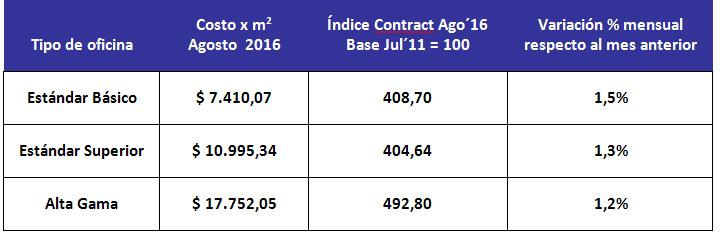 indice-contract-agosto-2016
