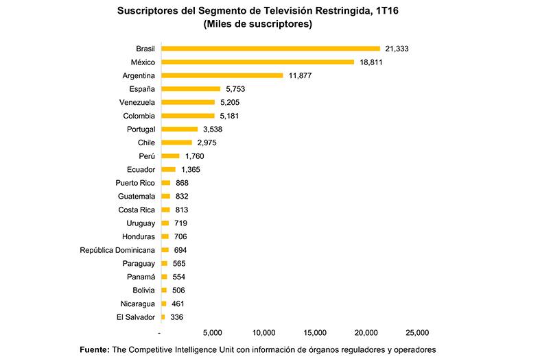 suscriptores-segmento-tv-restringida-en-iberoamerica-1t16-2