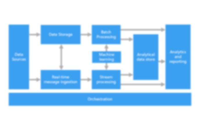 Arquitectura moderna de datos: ¿cómo contribuye a la agilidad de las empresas?
