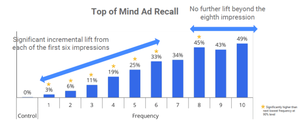 Internal research shows that you see significant awareness lift from the first 8 ad impressions