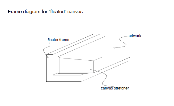diagram float canvas