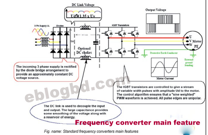 Fantastic Frequency Converter Function And Basic Wiring 101 Archstreekradiomeanderfmnl