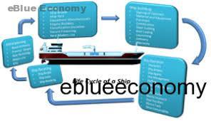 "eBlue_economy_Dismantling Processes the ""3R's Concep"