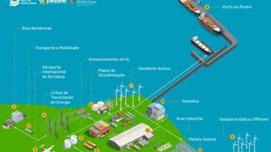 eBlue_economy_hub-do-hidrogenio-verde-no-complexo-do-pecem-