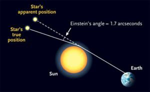 The apparent position of a star that just passes near the edge of the sun would be deflected by 1.75 arcsec in Einstein's theory. S&T: Leah Tiscione; source: Donald Bruns --A NEAF presentation.