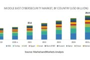 MarketsandMarkets forecasts ME cybersecurity market to be worth $29.9B by 2025
